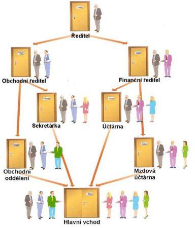 systém generálního klíče zamykání a odemykání